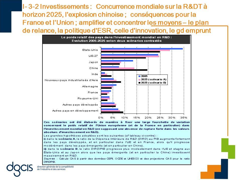 I- 3-2 Investissements : Concurrence mondiale sur la R&DT à horizon 2025, l'explosion chinoise ; conséquences pour la France et lUnion ; amplifier et