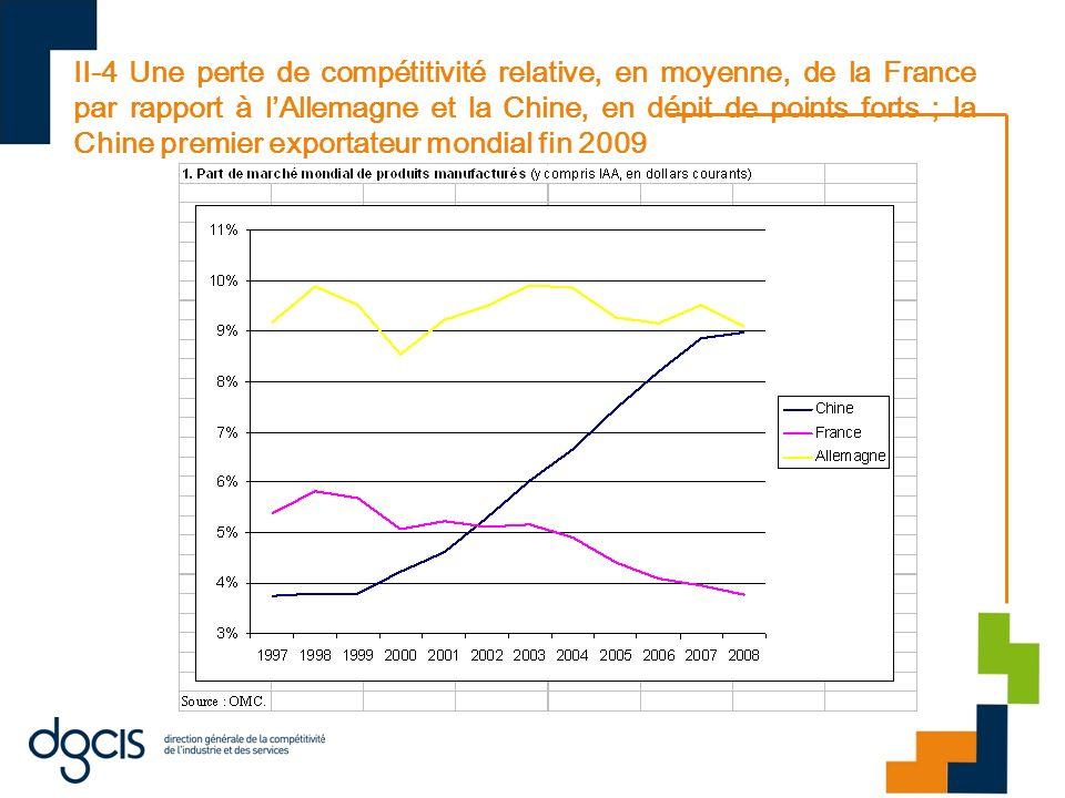 II-4 Une perte de compétitivité relative, en moyenne, de la France par rapport à lAllemagne et la Chine, en dépit de points forts ; la Chine premier e