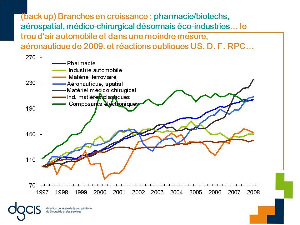 (back up) Branches en croissance : pharmacie/biotechs, aérospatial, médico-chirurgical désormais éco-industries… le trou dair automobile et dans une m