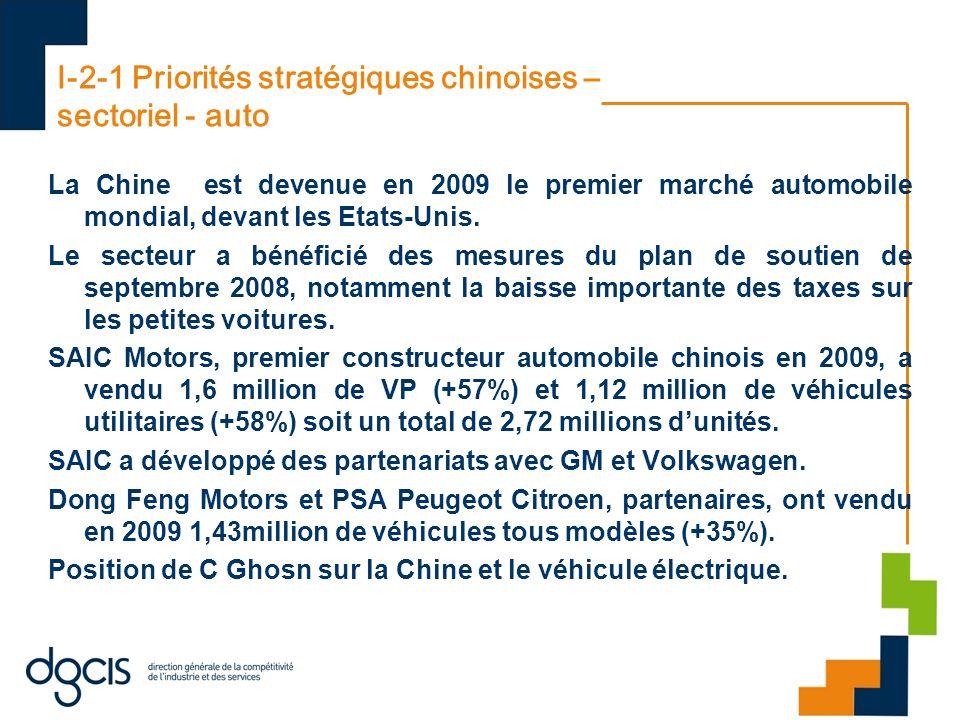 I-2-1 Priorités stratégiques chinoises – sectoriel - auto La Chine est devenue en 2009 le premier marché automobile mondial, devant les Etats-Unis. Le