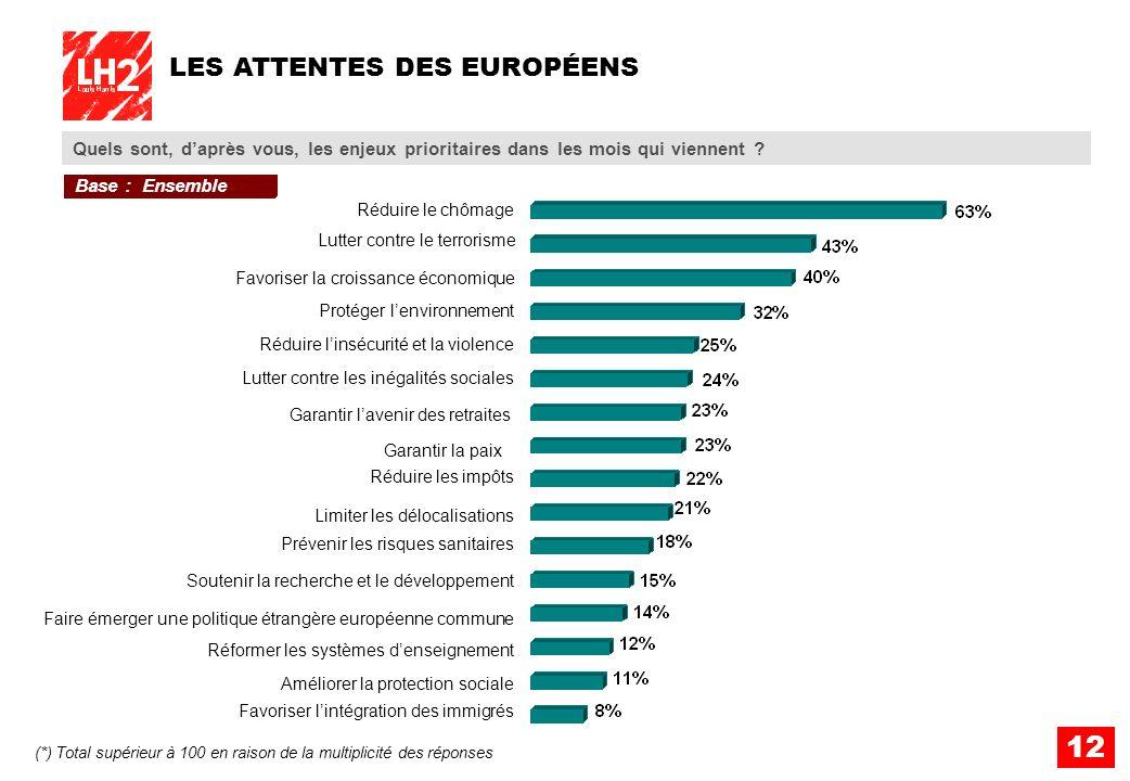 12 LES ATTENTES DES EUROPÉENS Quels sont, daprès vous, les enjeux prioritaires dans les mois qui viennent ? Base : Ensemble (*) Total supérieur à 100