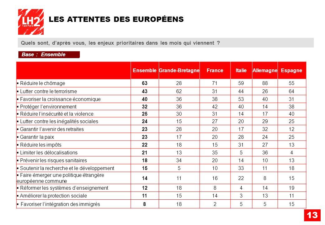 13 LES ATTENTES DES EUROPÉENS Quels sont, daprès vous, les enjeux prioritaires dans les mois qui viennent ? EnsembleGrande-BretagneFranceItalieAllemag