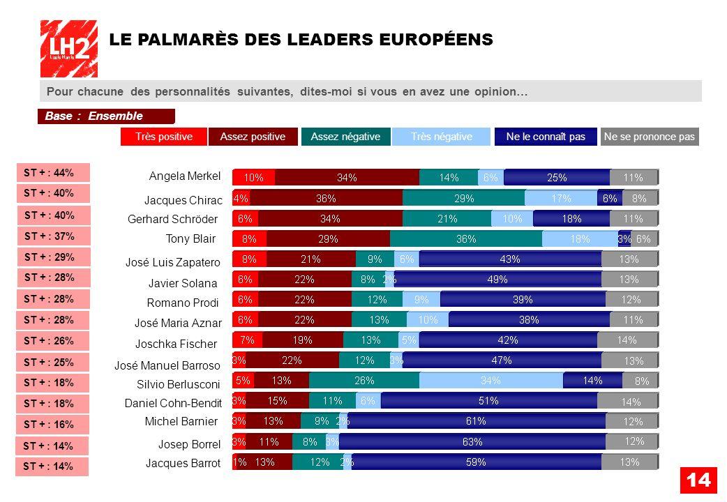 14 LE PALMARÈS DES LEADERS EUROPÉENS Pour chacune des personnalités suivantes, dites-moi si vous en avez une opinion… Angela Merkel José Manuel Barros