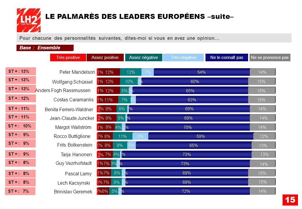 15 LE PALMARÈS DES LEADERS EUROPÉENS –suite– Pour chacune des personnalités suivantes, dites-moi si vous en avez une opinion… Tarja Hanonen Jean-Claud