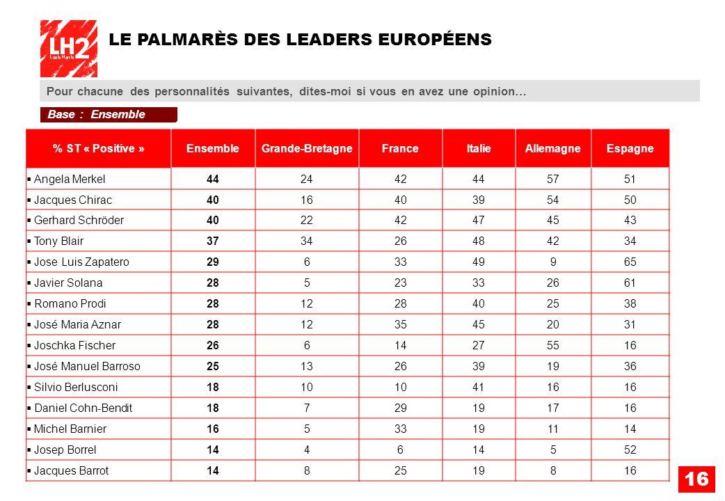 16 Pour chacune des personnalités suivantes, dites-moi si vous en avez une opinion… LE PALMARÈS DES LEADERS EUROPÉENS % ST « Positive »EnsembleGrande-