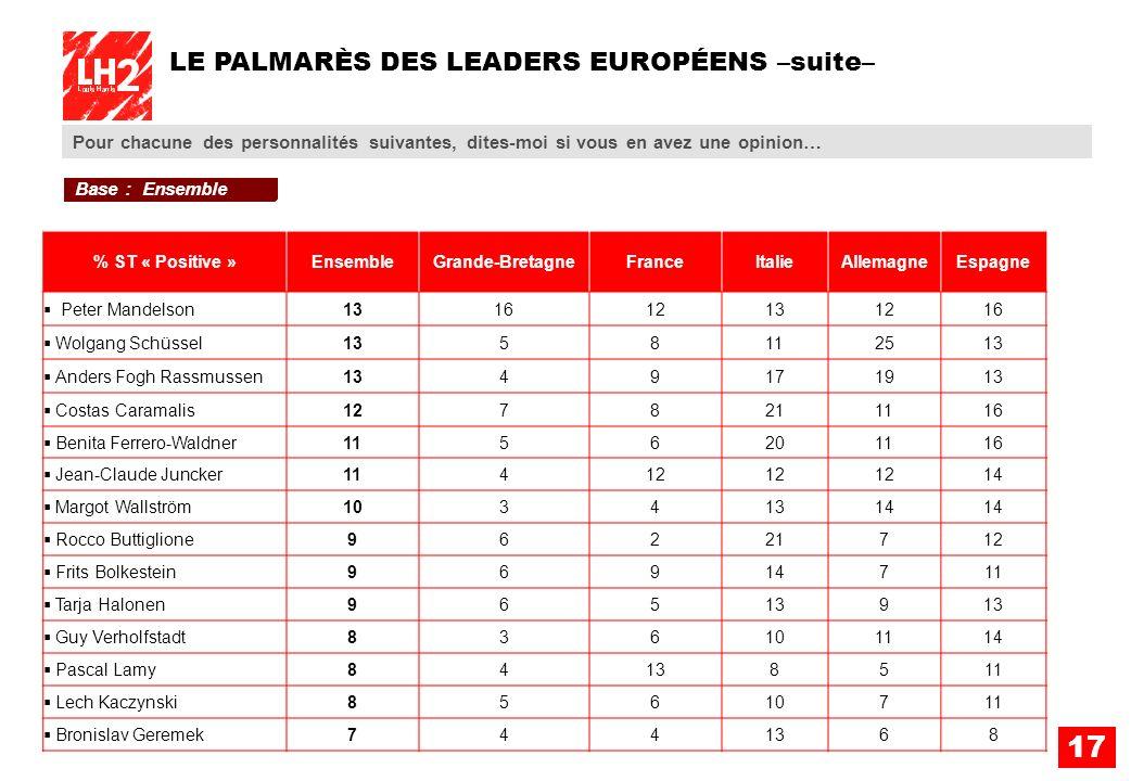 17 Pour chacune des personnalités suivantes, dites-moi si vous en avez une opinion… LE PALMARÈS DES LEADERS EUROPÉENS –suite– % ST « Positive »Ensembl