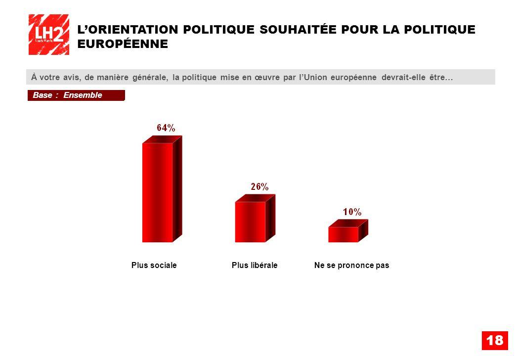 18 LORIENTATION POLITIQUE SOUHAITÉE POUR LA POLITIQUE EUROPÉENNE À votre avis, de manière générale, la politique mise en œuvre par lUnion européenne d
