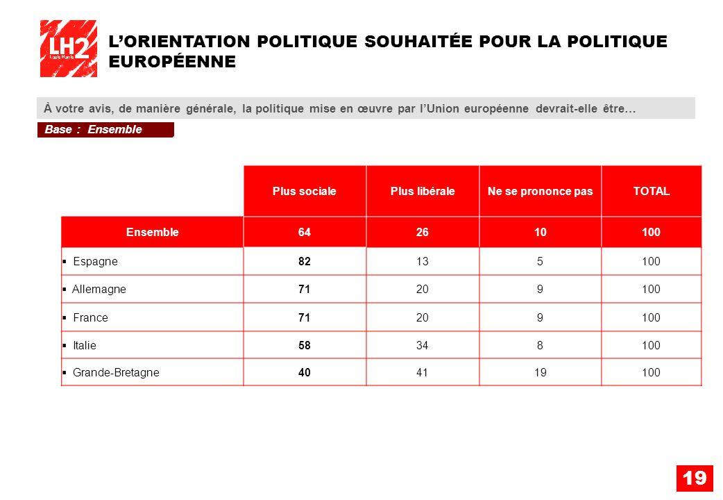 19 LORIENTATION POLITIQUE SOUHAITÉE POUR LA POLITIQUE EUROPÉENNE À votre avis, de manière générale, la politique mise en œuvre par lUnion européenne d