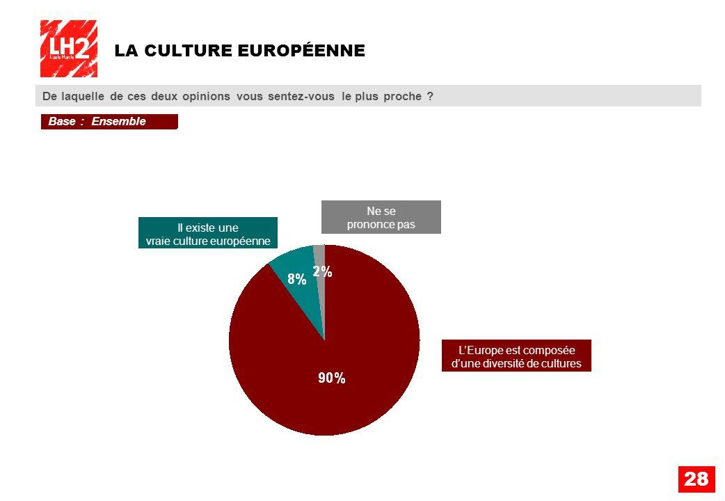 28 LA CULTURE EUROPÉENNE De laquelle de ces deux opinions vous sentez-vous le plus proche ? Il existe une vraie culture européenne Ne se prononce pas