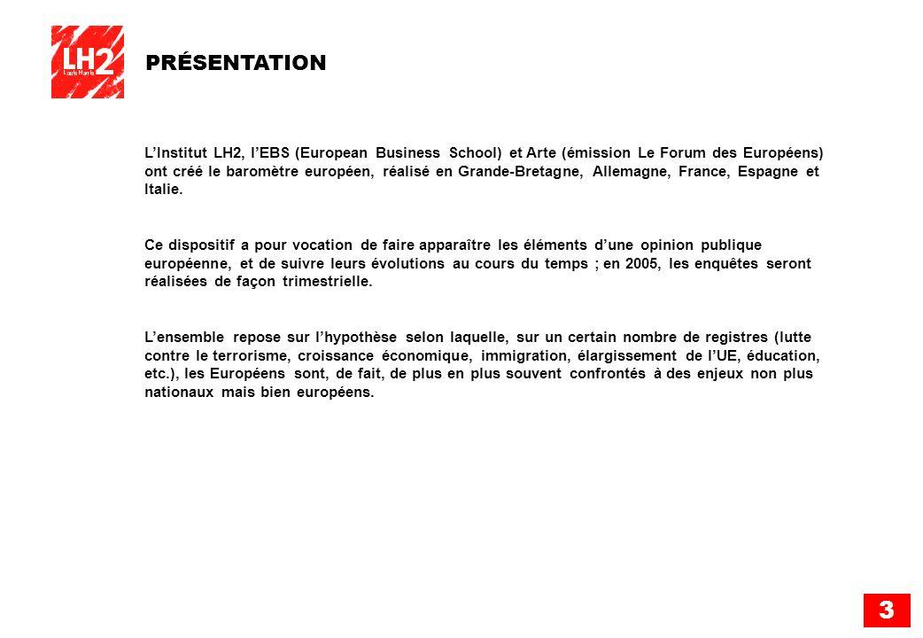 3 PRÉSENTATION LInstitut LH2, lEBS (European Business School) et Arte (émission Le Forum des Européens) ont créé le baromètre européen, réalisé en Gra