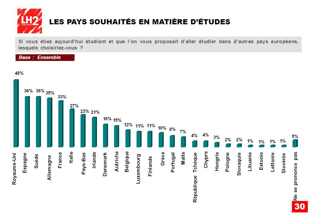 30 LES PAYS SOUHAITÉS EN MATIÈRE DÉTUDES Si vous étiez aujourdhui étudiant et que lon vous proposait daller étudier dans dautres pays européens, lesqu