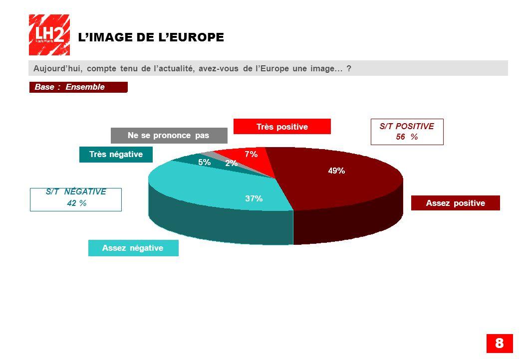8 LIMAGE DE LEUROPE Aujourdhui, compte tenu de lactualité, avez-vous de lEurope une image… ? Très positive Assez positive Assez négative Très négative