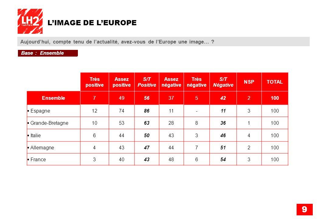 9 LIMAGE DE LEUROPE Aujourdhui, compte tenu de lactualité, avez-vous de lEurope une image… ? Très positive Assez positive S/T Positive Assez négative