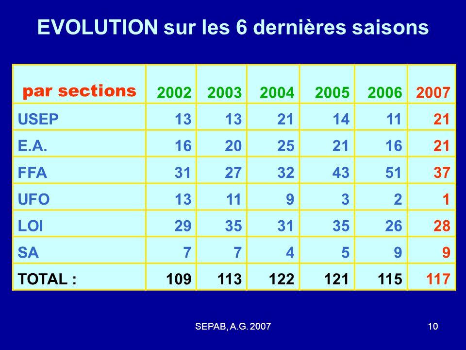 SEPAB, A.G. 20079 EVOLUTION sur les 6 dernières saisons de leffectif général : 200220032004200520062007 Masculins585055515055 Féminines516367706562 TO