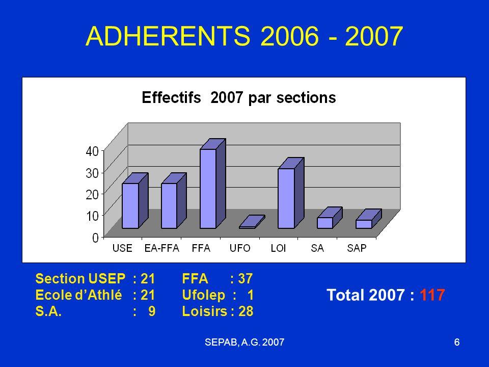 SEPAB, A.G.20076 ADHERENTS 2006 - 2007 Section USEP : 21 Ecole dAthlé : 21 S.A.