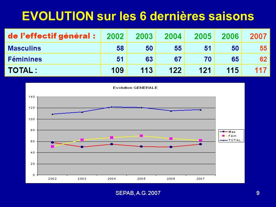 SEPAB, A.G. 20078 ADHERENTS 2006 – 2007 Par COMMUNES dorigine (21) : QUIERS28 BELLEGARDE23 SURY aux bois9 BEAUCHAMPS5 LADON4 CHAILLY4 CHATENOY4 OUZOUE