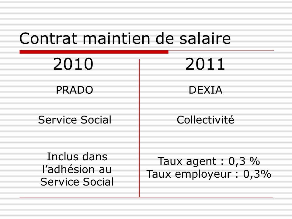 Contrat maintien de salaire 20102011 PRADO Service Social Inclus dans ladhésion au Service Social DEXIA Taux agent : 0,3 % Taux employeur : 0,3% Collectivité