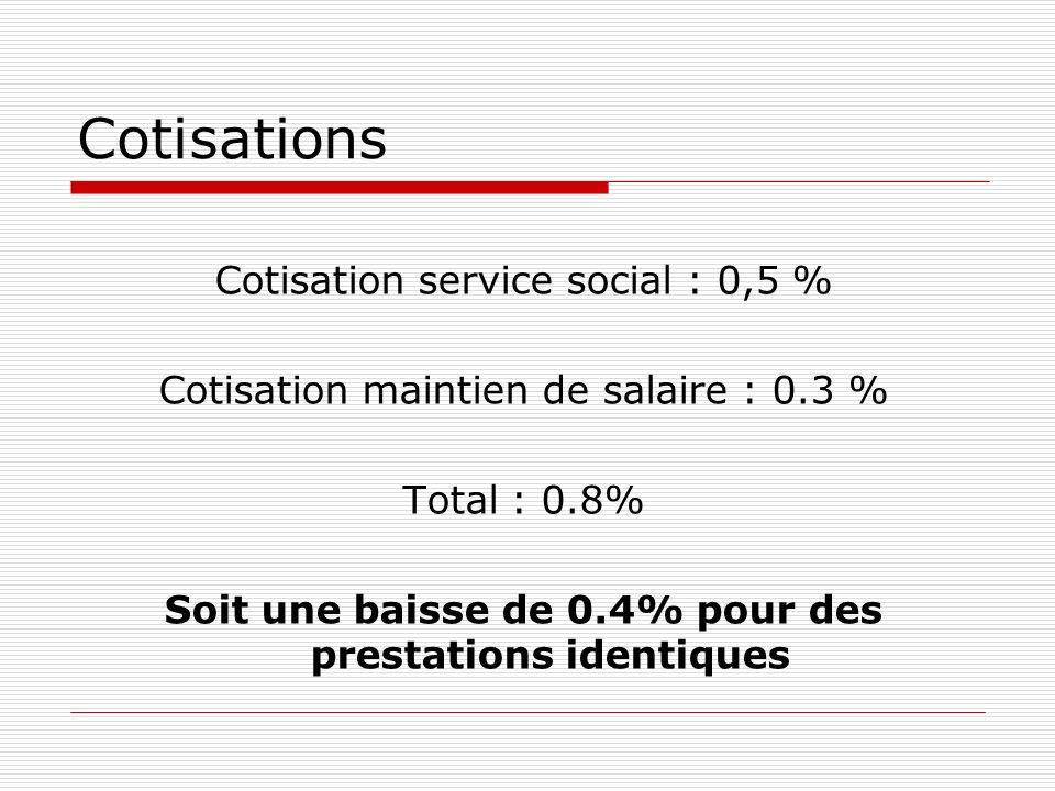 Cotisations Cotisation service social : 0,5 % Cotisation maintien de salaire : 0.3 % Total : 0.8% Soit une baisse de 0.4% pour des prestations identiques