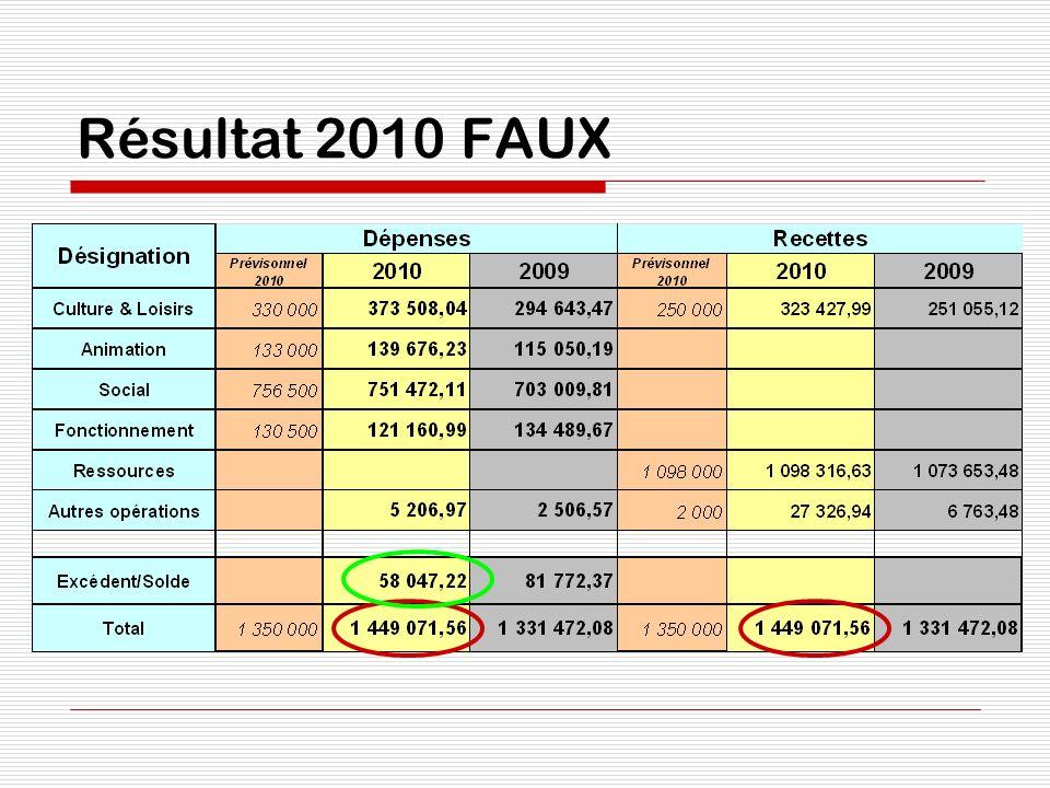 Résultat 2010 FAUX