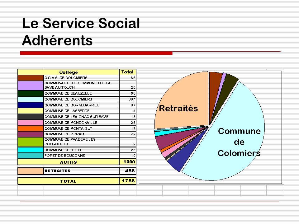 Le Service Social Adhérents
