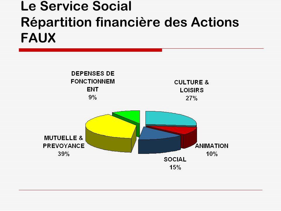 Le Service Social Répartition financière des Actions FAUX