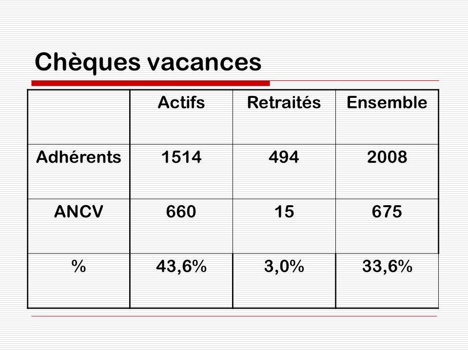 Chèques vacances ActifsRetraitésEnsemble Adhérents15144942008 ANCV66015675 %43,6%3,0%33,6%