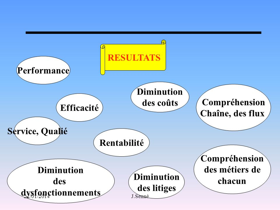 RESULTATS Diminution des coûts Diminution des dysfonctionnements Rentabilité Diminution des litiges Performance Efficacité Service, Qualié Compréhensi
