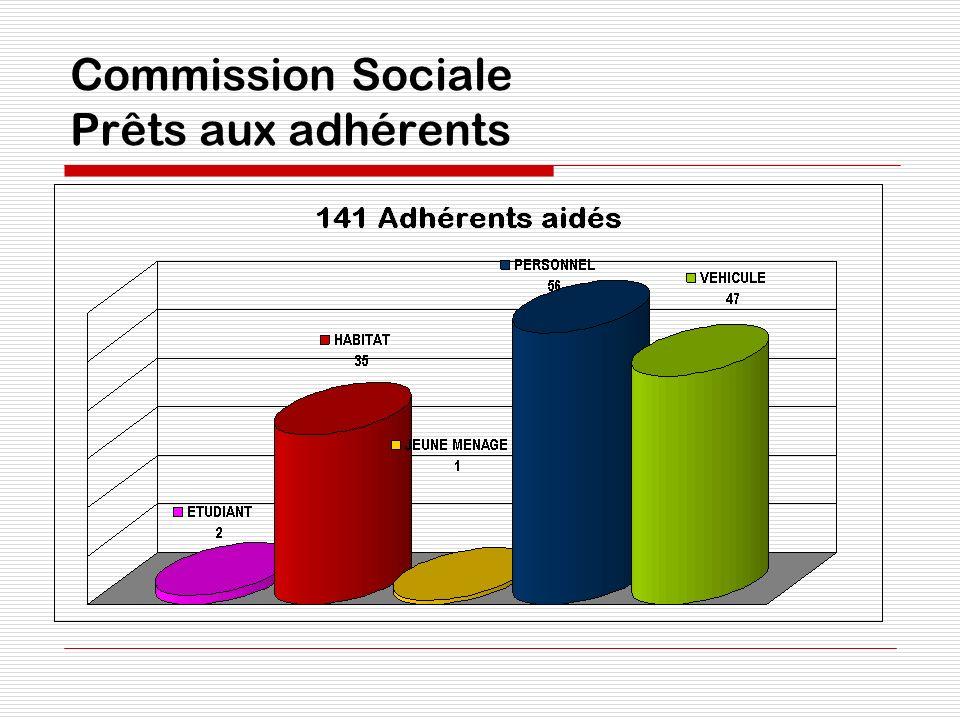 Commission Sociale Prêts aux adhérents