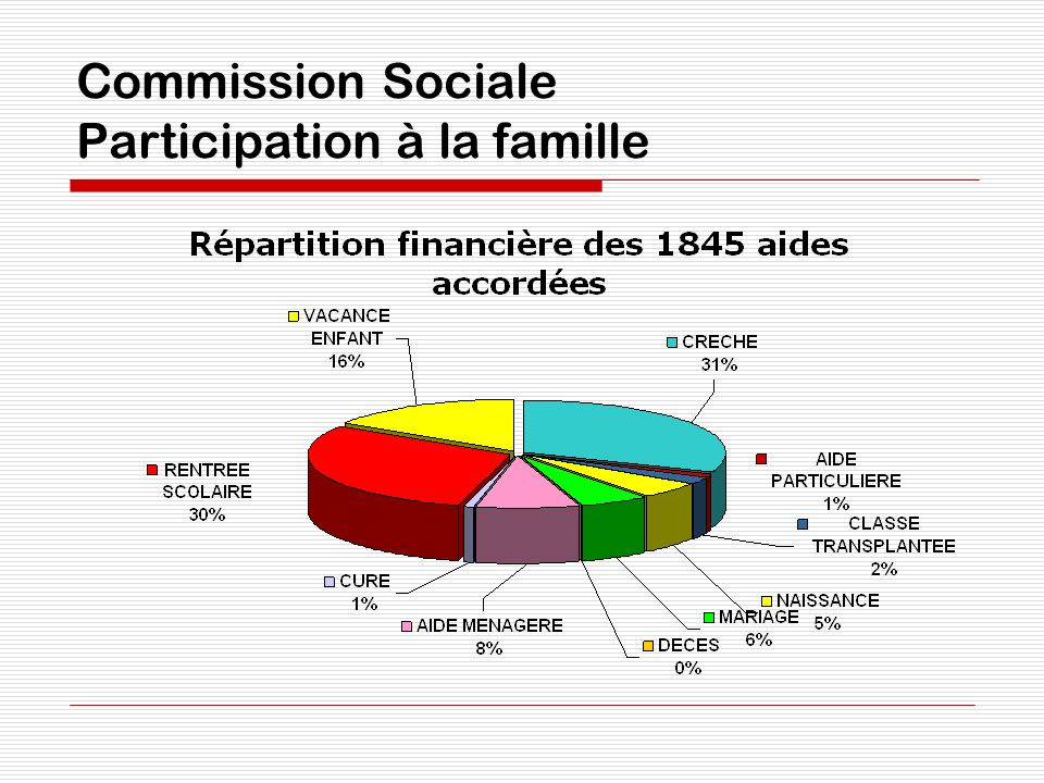 Commission Sociale Participation à la famille