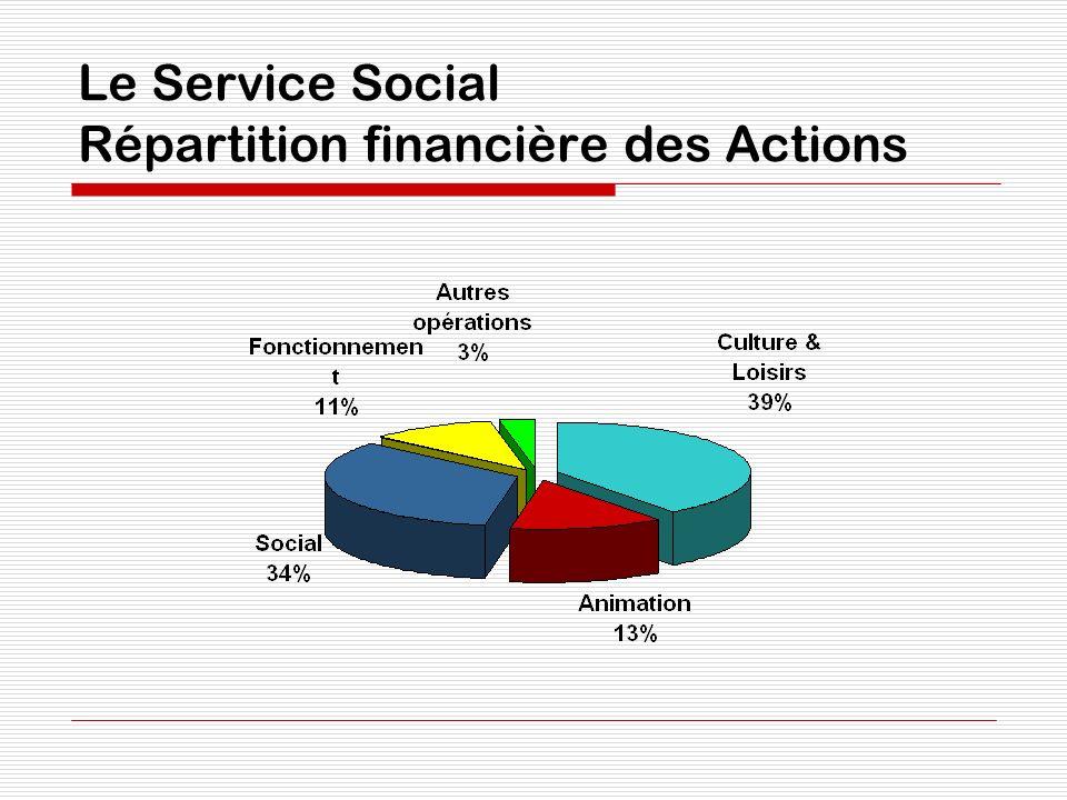 Le Service Social Répartition financière des Actions