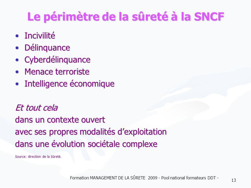 Formation MANAGEMENT DE LA SÛRETE 2009 - Pool national formateurs DDT - 13 Le périmètre de la sûreté à la SNCF Incivilité Délinquance Cyberdélinquance
