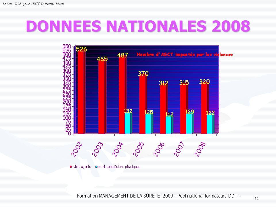 Formation MANAGEMENT DE LA SÛRETE 2009 - Pool national formateurs DDT - 15 DONNEES NATIONALES 2008 Source: DLS pour lECT Directeur Sûreté