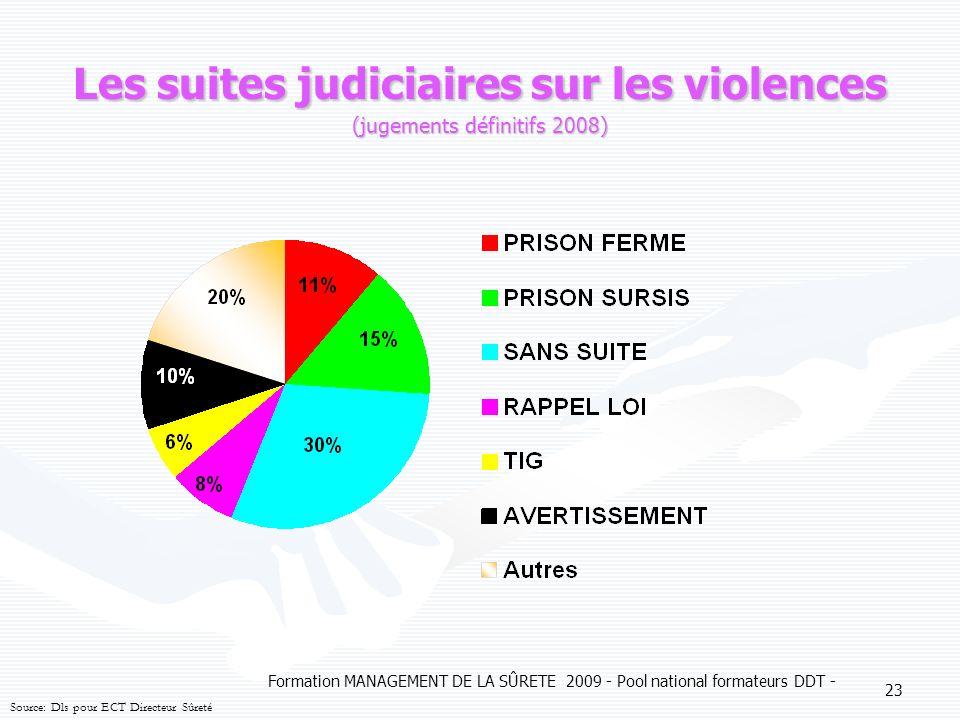 Formation MANAGEMENT DE LA SÛRETE 2009 - Pool national formateurs DDT - 23 Les suites judiciaires sur les violences (jugements définitifs 2008) Source: Dls pour ECT Directeur Sûreté