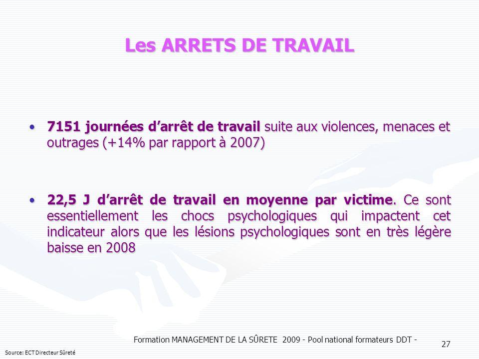 Formation MANAGEMENT DE LA SÛRETE 2009 - Pool national formateurs DDT - 27 Les ARRETS DE TRAVAIL 7151 journées darrêt de travail suite aux violences,
