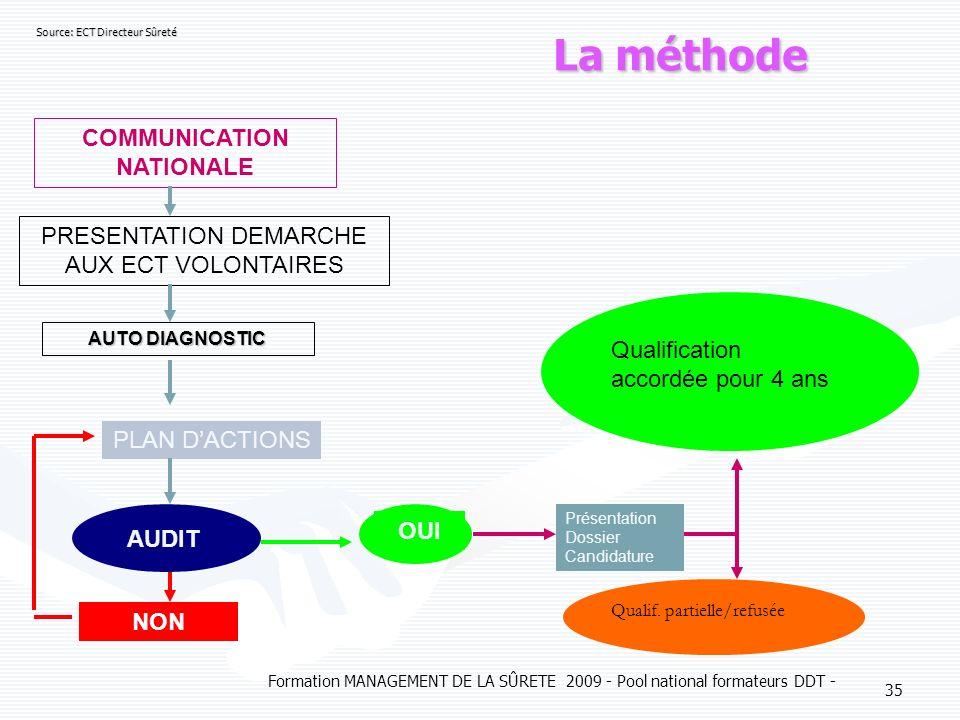 Formation MANAGEMENT DE LA SÛRETE 2009 - Pool national formateurs DDT - 35 La méthode La méthode COMMUNICATION NATIONALE PRESENTATION DEMARCHE AUX ECT