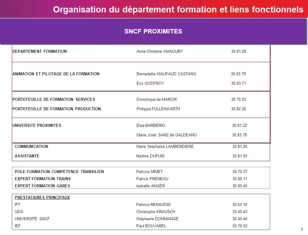 5 Organisation du département formation et liens fonctionnels DEPARTEMENT FORMATION Anne-Christine MANOURY 30.81.28 DEPARTEMENT FORMATION Anne-Christi
