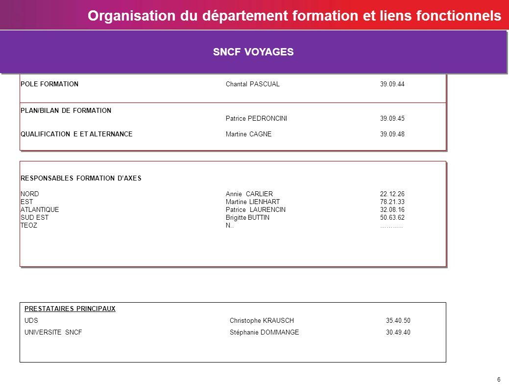 6 Organisation du département formation et liens fonctionnels POLE FORMATION Chantal PASCUAL 39.09.44 POLE FORMATION Chantal PASCUAL 39.09.44 SNCF VOY