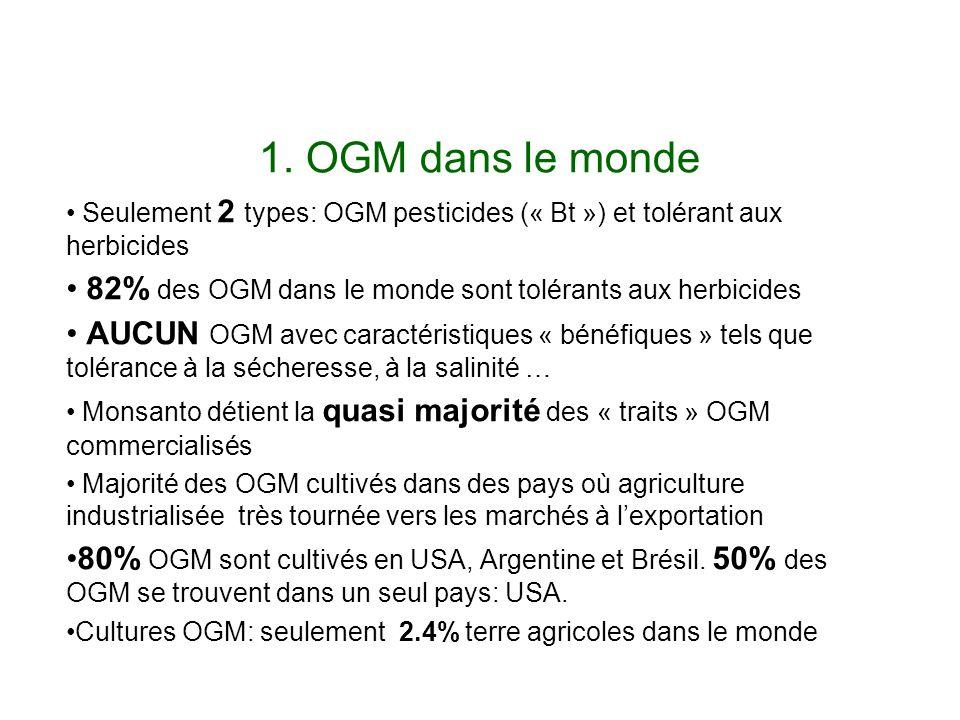1. OGM dans le monde Seulement 2 types: OGM pesticides (« Bt ») et tolérant aux herbicides 82% des OGM dans le monde sont tolérants aux herbicides AUC