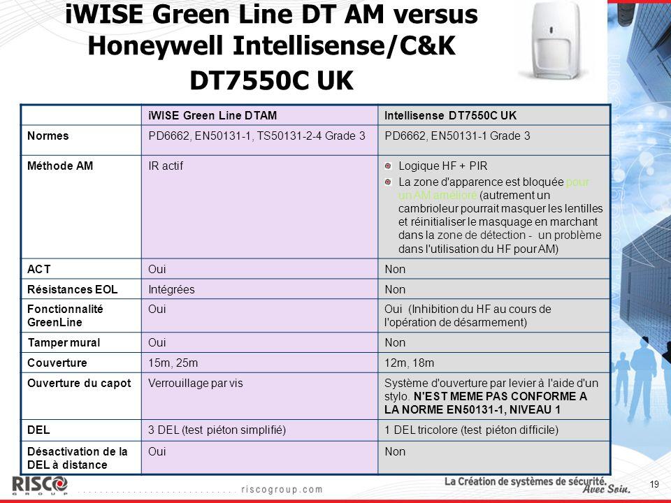19 iWISE Green Line DT AM versus Honeywell Intellisense/C&K DT7550C UK iWISE Green Line DTAMIntellisense DT7550C UK NormesPD6662, EN50131-1, TS50131-2