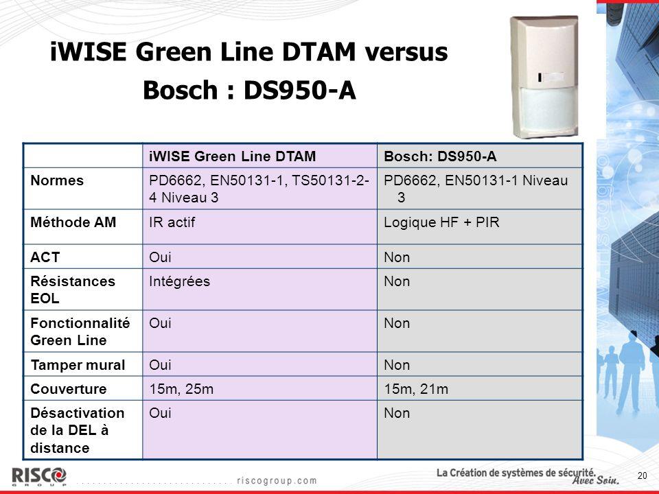 20 iWISE Green Line DTAM versus Bosch : DS950-A iWISE Green Line DTAMBosch: DS950-A NormesPD6662, EN50131-1, TS50131-2- 4 Niveau 3 PD6662, EN50131-1 N