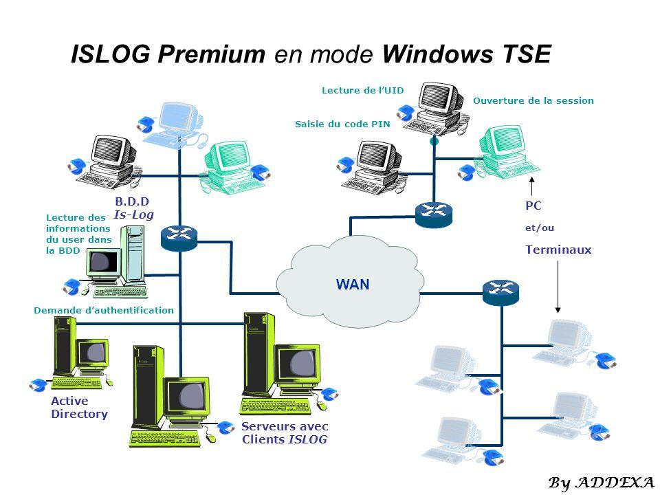 ISLOG Premium en mode Windows TSE Saisie du code PIN Lecture de lUID Lecture des informations du user dans la BDD Demande dauthentification Ouverture de la session WAN Serveurs avec Clients ISLOG B.D.D Is-Log Active Directory PC et/ou Terminaux By ADDEXA