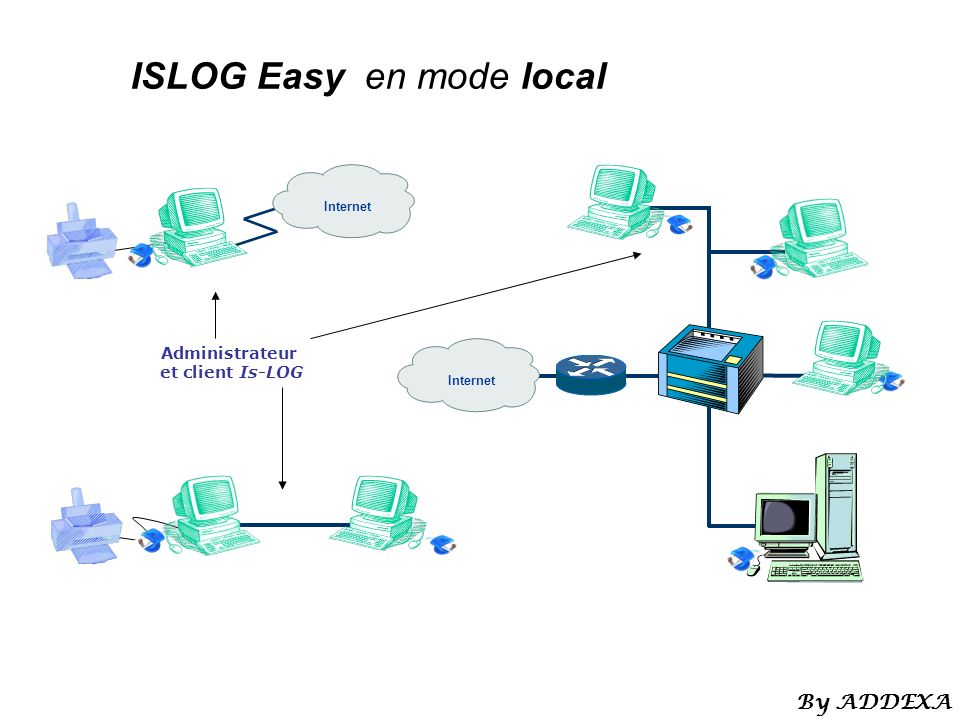 ISLOG Easy en mode local Administrateur et client Is-LOG Internet By ADDEXA