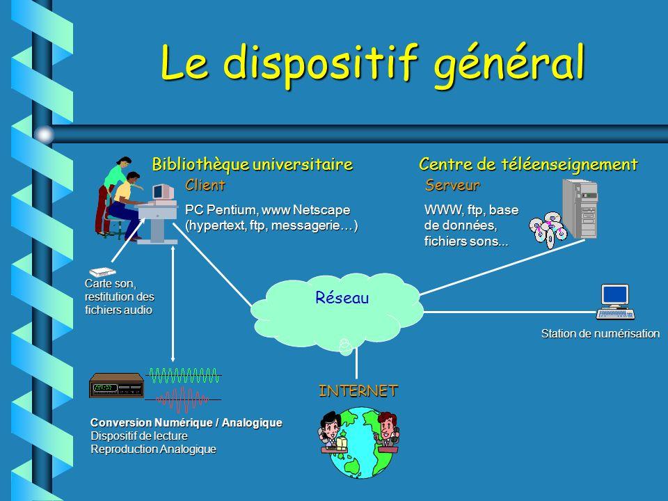 Le dispositif général Bibliothèque universitaire Centre de téléenseignement Client PC Pentium, www Netscape (hypertext, ftp, messagerie…) Serveur WWW, ftp, base de données, fichiers sons...