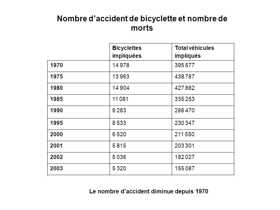 Nombre daccident de bicyclette et nombre de morts Bicyclettes impliquées Total véhicules impliqués 197014 978395 577 197513 963438 787 198014 904427 882 198511 081335 253 19909 283286 470 19958 533230 347 20006 520211 550 20015 815203 301 20025 036182 027 20035 320155 087 Le nombre daccident diminue depuis 1970