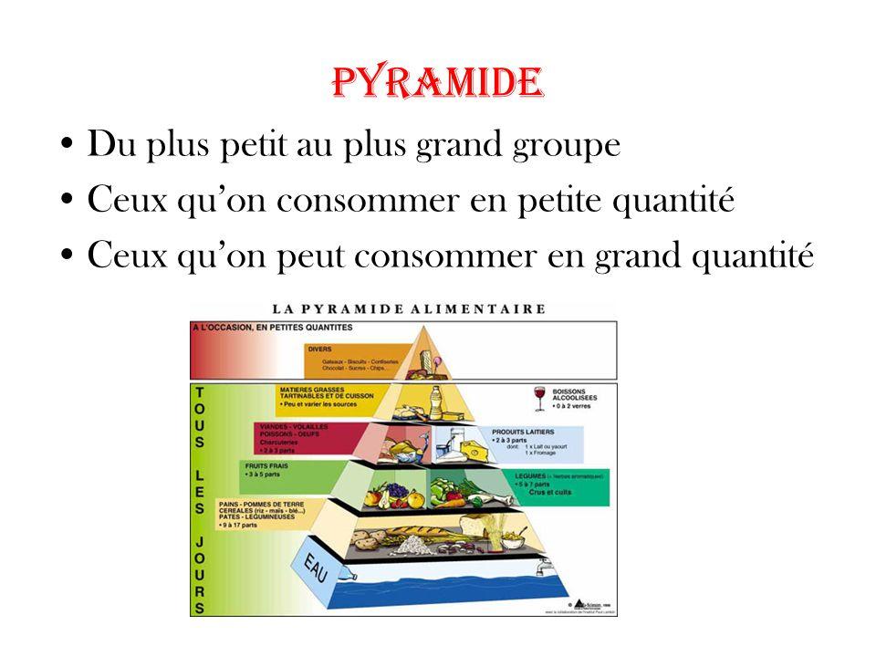 pyramide Du plus petit au plus grand groupe Ceux quon consommer en petite quantité Ceux quon peut consommer en grand quantité