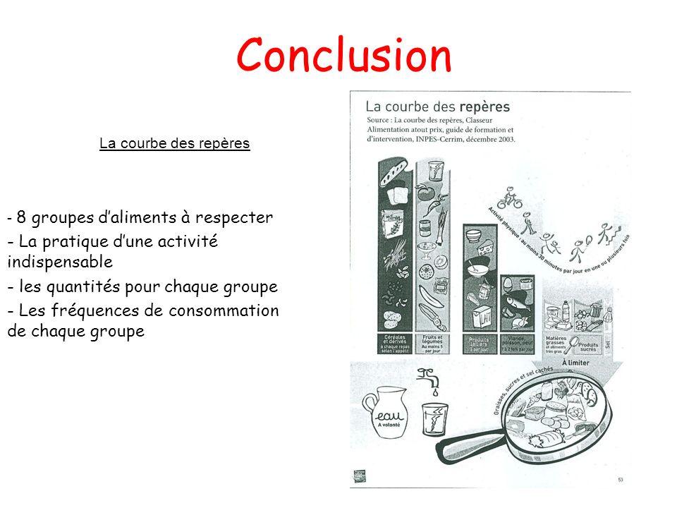 Conclusion La courbe des repères - 8 groupes daliments à respecter - La pratique dune activité indispensable - les quantités pour chaque groupe - Les fréquences de consommation de chaque groupe
