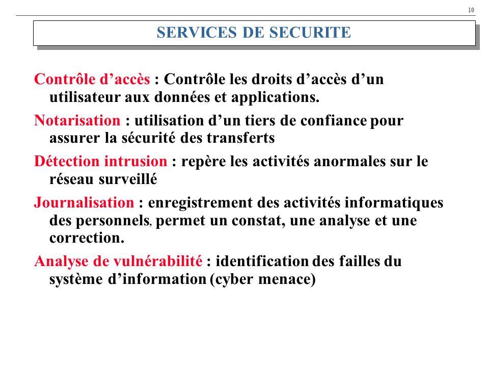 10 SERVICES DE SECURITE Contrôle daccès : Contrôle les droits daccès dun utilisateur aux données et applications. Notarisation : utilisation dun tiers