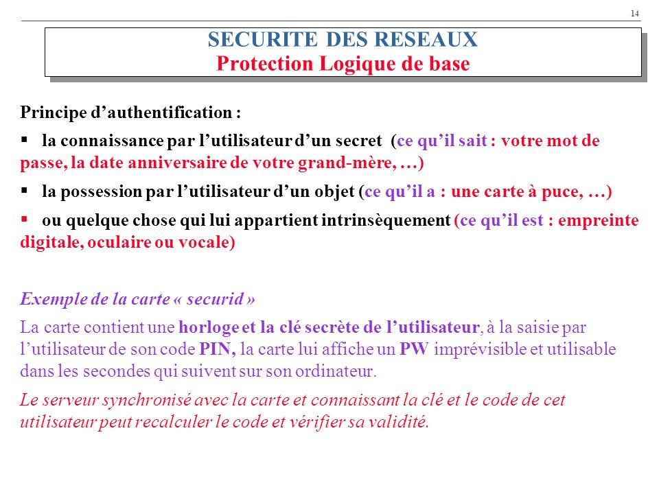14 SECURITE DES RESEAUX Protection Logique de base Principe dauthentification : la connaissance par lutilisateur dun secret (ce quil sait : votre mot