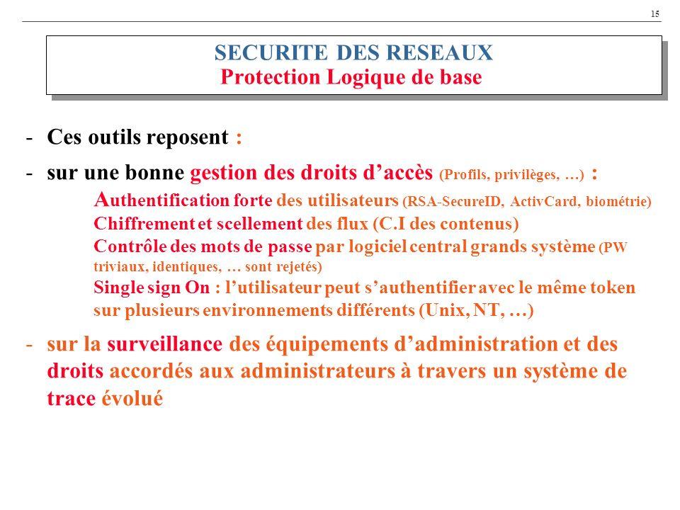 15 SECURITE DES RESEAUX Protection Logique de base -Ces outils reposent : -sur une bonne gestion des droits daccès (Profils, privilèges, …) : A uthentification forte des utilisateurs (RSA-SecureID, ActivCard, biométrie) Chiffrement et scellement des flux (C.I des contenus) Contrôle des mots de passe par logiciel central grands système (PW triviaux, identiques, … sont rejetés) Single sign On : lutilisateur peut sauthentifier avec le même token sur plusieurs environnements différents (Unix, NT, …) -sur la surveillance des équipements dadministration et des droits accordés aux administrateurs à travers un système de trace évolué