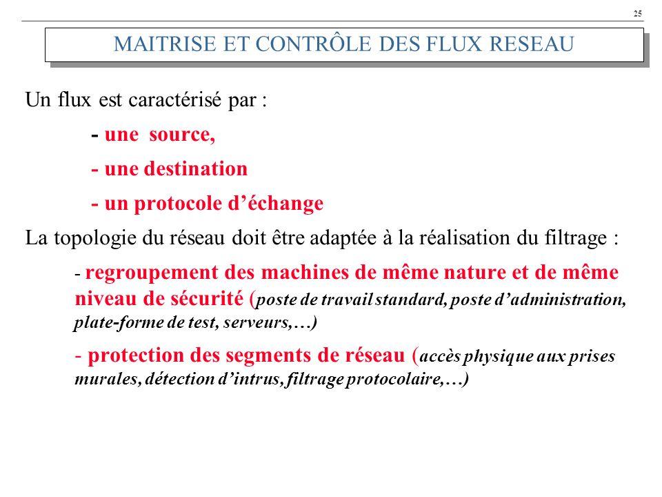 25 MAITRISE ET CONTRÔLE DES FLUX RESEAU Un flux est caractérisé par : - une source, - une destination - un protocole déchange La topologie du réseau d